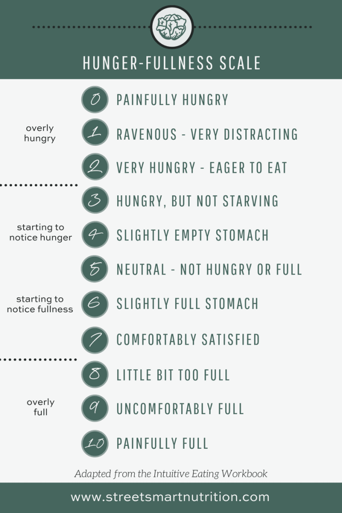 Hunger and Fullness Scale for Intuitive Eating